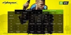 Requisitos de Cyberpunk 2077